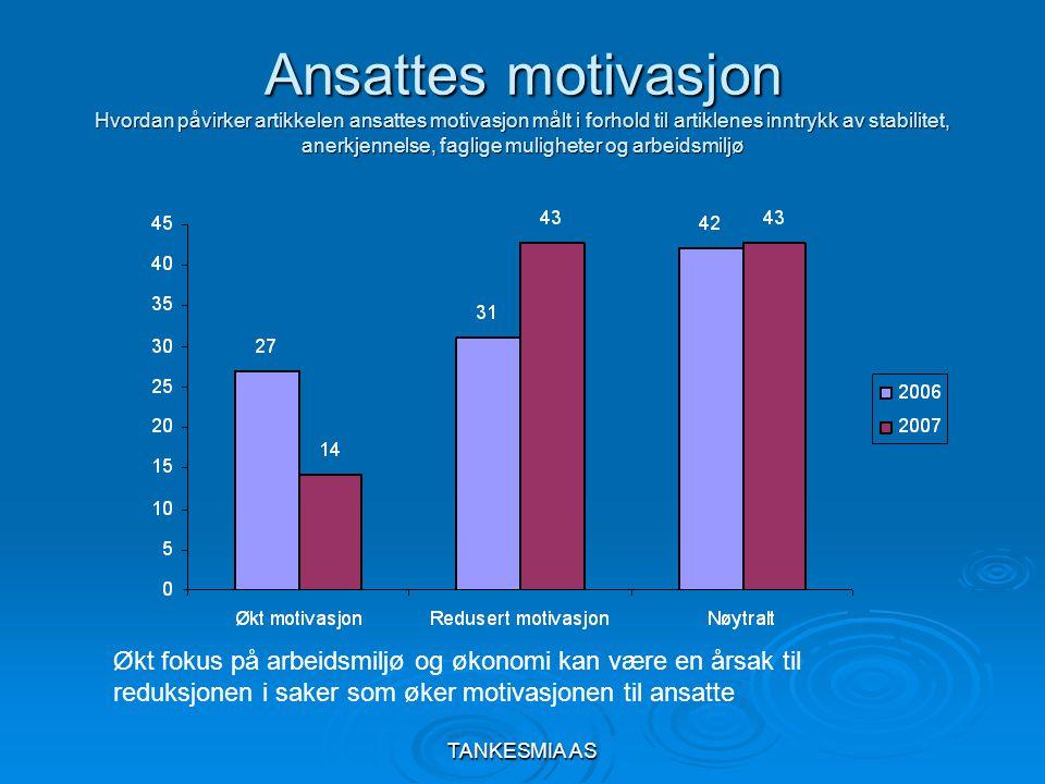 TANKESMIA AS Ansattes motivasjon Hvordan påvirker artikkelen ansattes motivasjon målt i forhold til artiklenes inntrykk av stabilitet, anerkjennelse, faglige muligheter og arbeidsmiljø Økt fokus på arbeidsmiljø og økonomi kan være en årsak til reduksjonen i saker som øker motivasjonen til ansatte