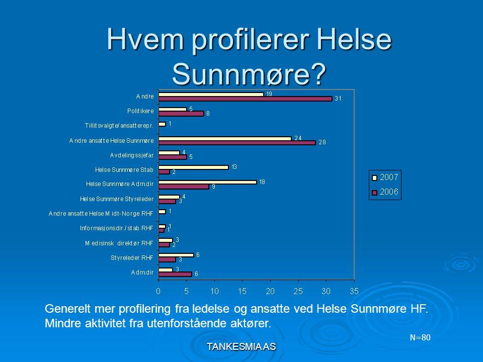 TANKESMIA AS Hvem profilerer Helse Sunnmøre? N=80 Generelt mer profilering fra ledelse og ansatte ved Helse Sunnmøre HF. Mindre aktivitet fra utenfors