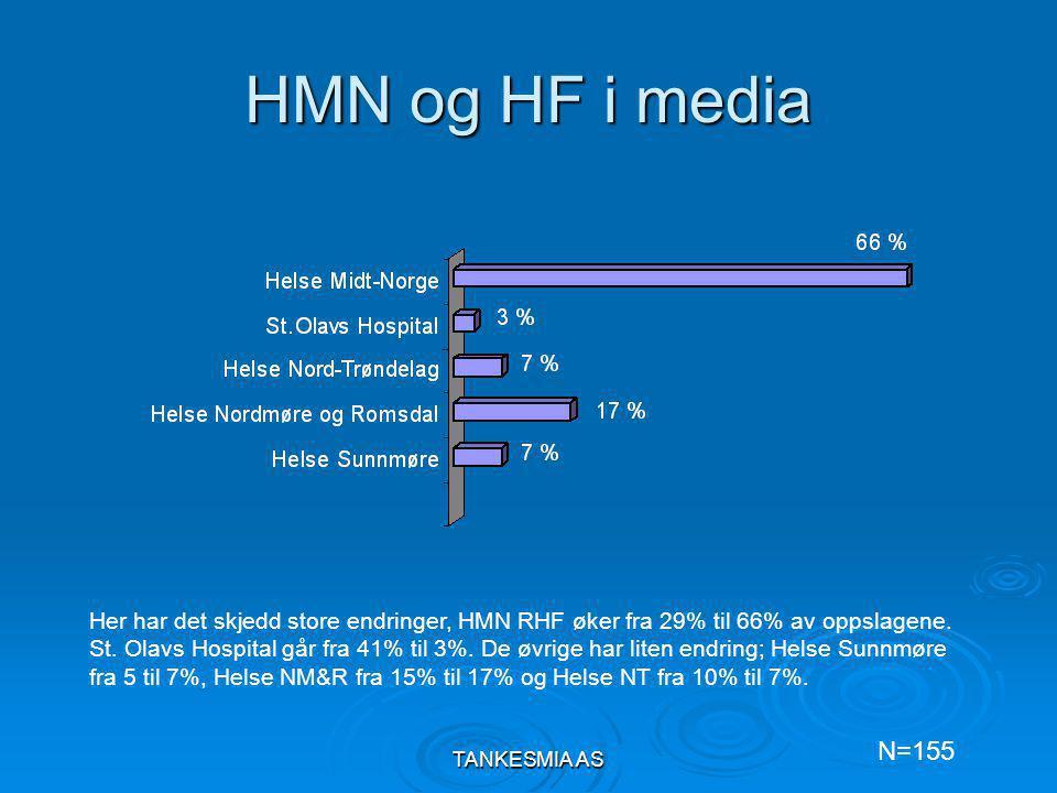 TANKESMIA AS HMN og HF i media Her har det skjedd store endringer, HMN RHF øker fra 29% til 66% av oppslagene.