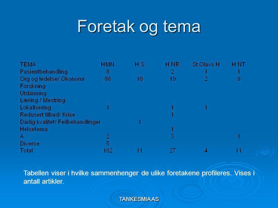 TANKESMIA AS Foretak og tema Tabellen viser i hvilke sammenhenger de ulike foretakene profileres.