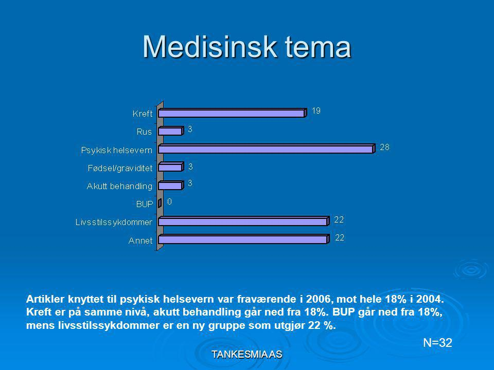 TANKESMIA AS Hvem profilerer HMN og HF i media? N=154