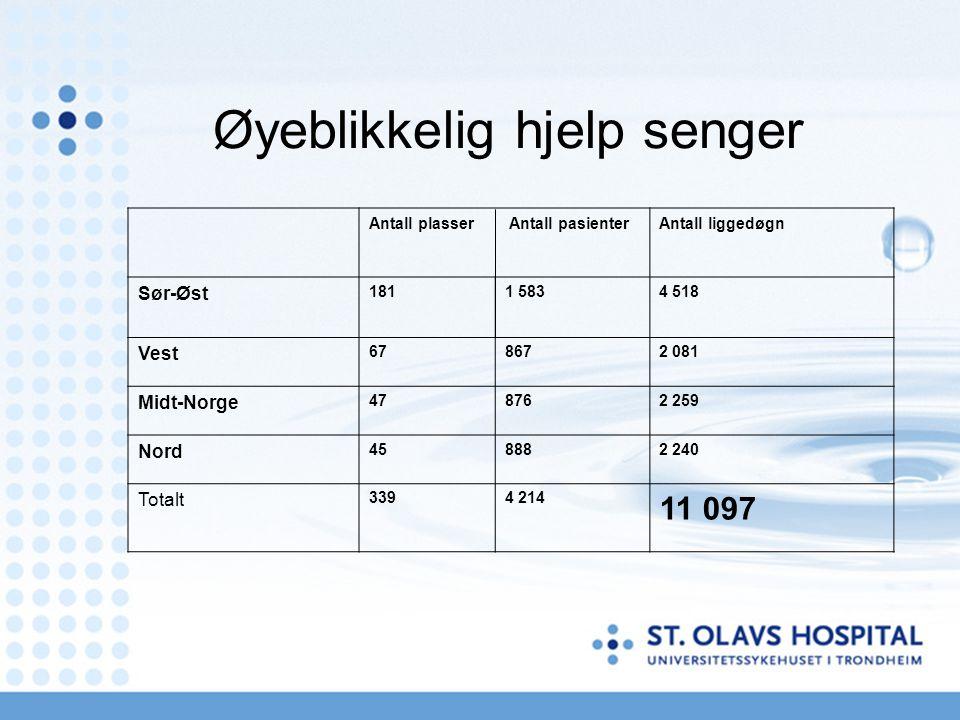 Øyeblikkelig hjelp senger Antall plasser Antall pasienterAntall liggedøgn Sør-Øst 1811 5834 518 Vest 678672 081 Midt-Norge 478762 259 Nord 458882 240 Totalt 3394 214 11 097