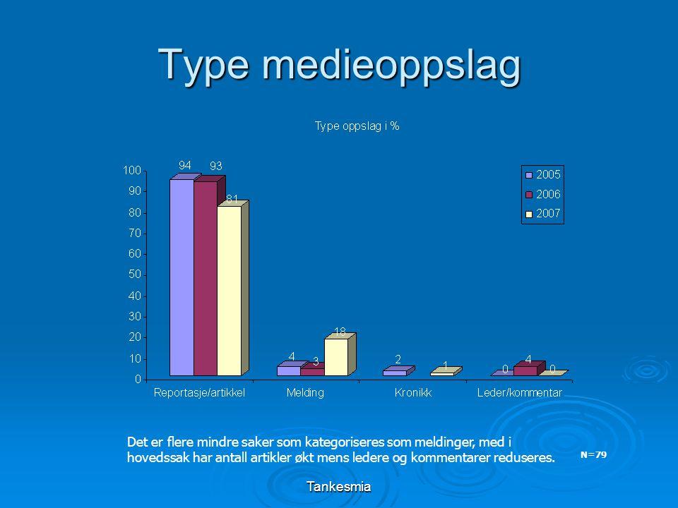 Tankesmia Type medieoppslag N=79 Det er flere mindre saker som kategoriseres som meldinger, med i hovedssak har antall artikler økt mens ledere og kommentarer reduseres.