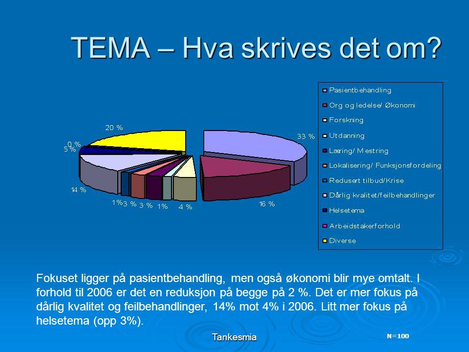 Tankesmia TEMA – Hva skrives det om.
