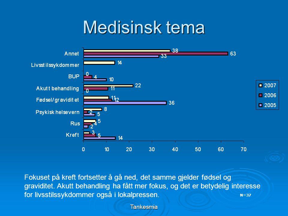 Tankesmia Medisinsk tema N=37 Fokuset på kreft fortsetter å gå ned, det samme gjelder fødsel og graviditet.