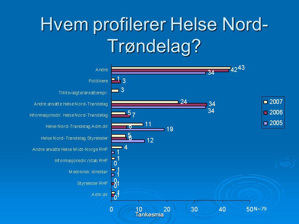 Tankesmia Hvem profilerer Helse Nord- Trøndelag N=79
