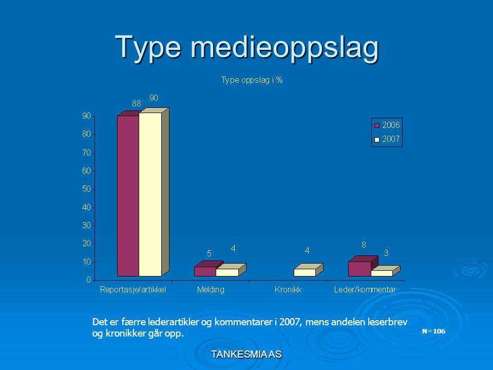TANKESMIA AS Type medieoppslag N=106 Det er færre lederartikler og kommentarer i 2007, mens andelen leserbrev og kronikker går opp.