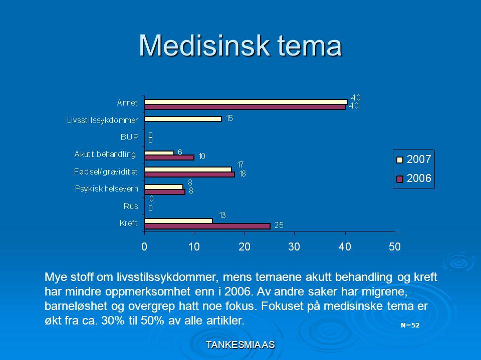 TANKESMIA AS Medisinsk tema N=52 Mye stoff om livsstilssykdommer, mens temaene akutt behandling og kreft har mindre oppmerksomhet enn i 2006.