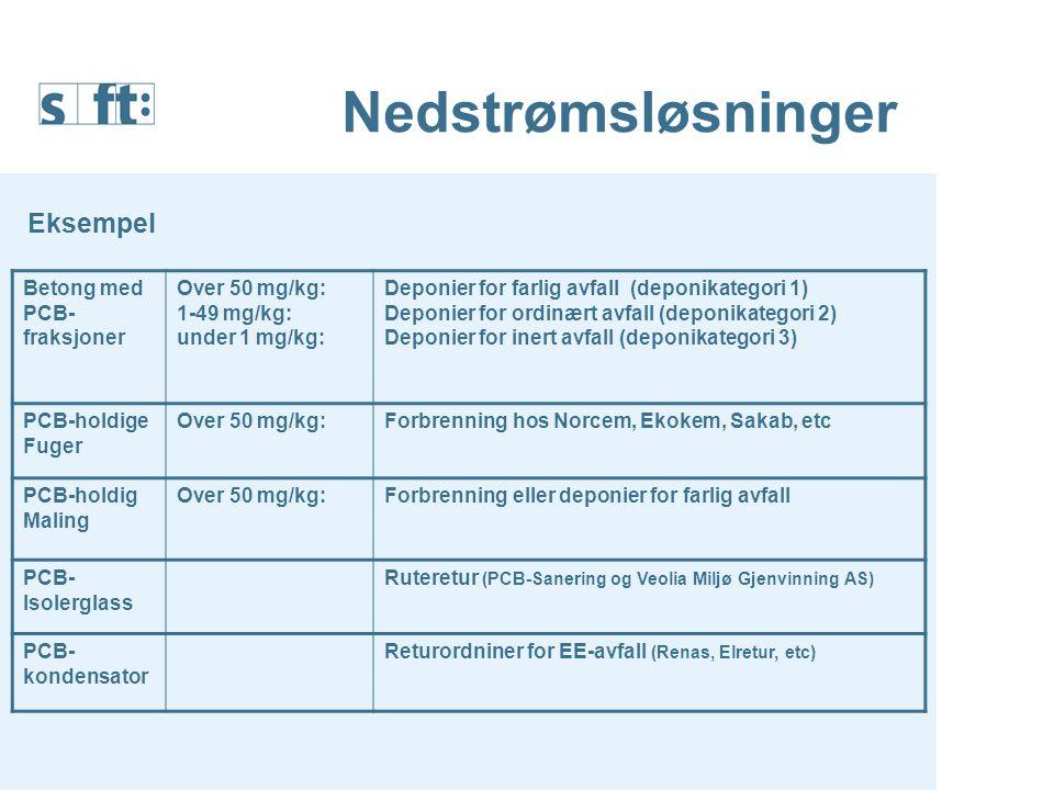 Nedstrømsløsninger Betong med PCB- fraksjoner Over 50 mg/kg: 1-49 mg/kg: under 1 mg/kg: Deponier for farlig avfall (deponikategori 1) Deponier for ord