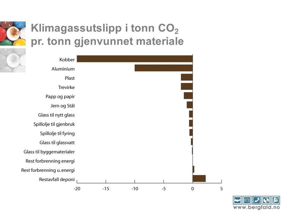Klimagassutslipp i tonn CO 2 pr. tonn gjenvunnet materiale