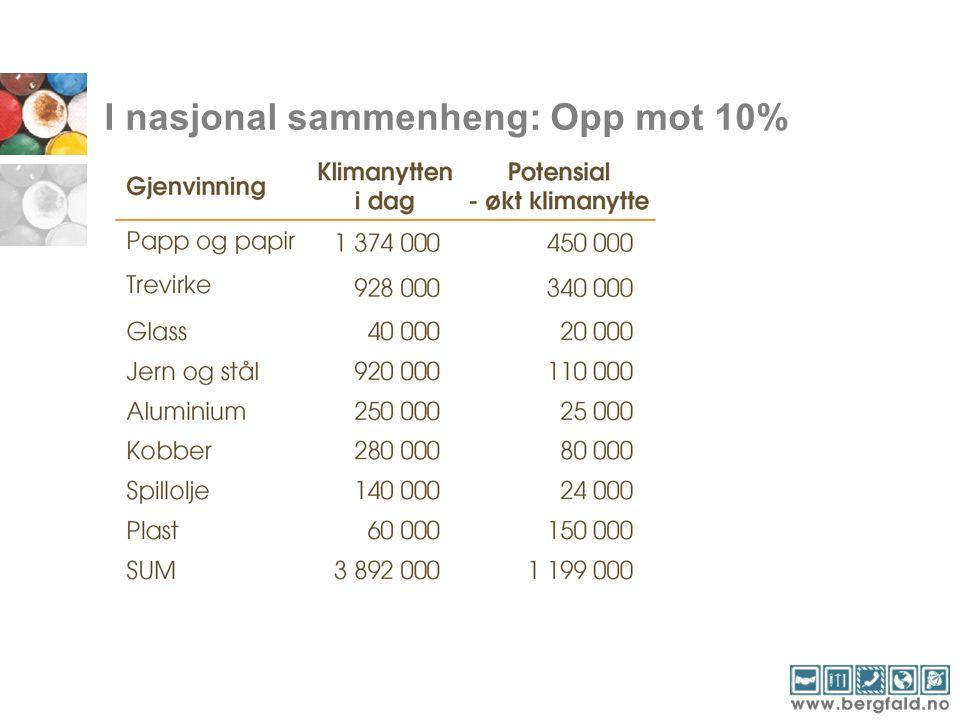 I nasjonal sammenheng: Opp mot 10%