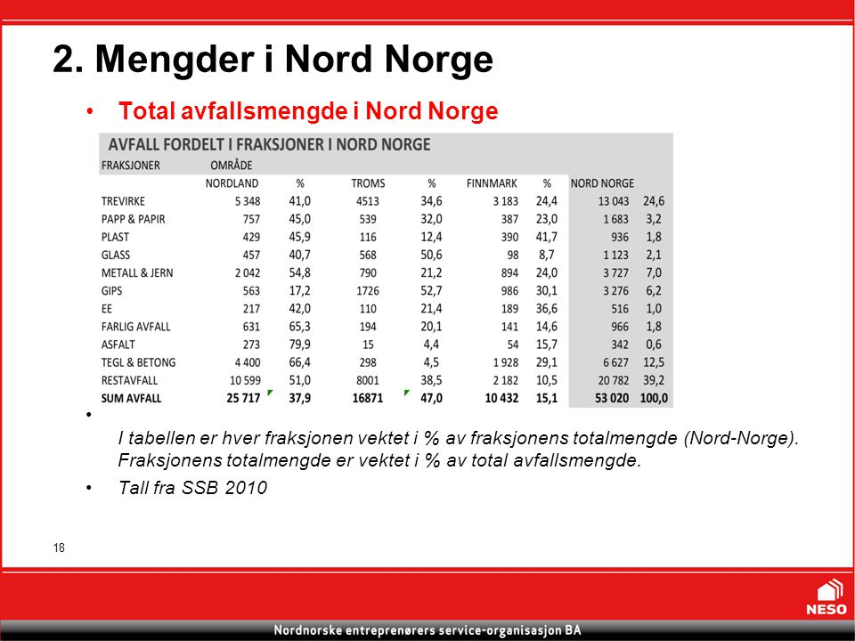 18 Total avfallsmengde i Nord Norge I tabellen er hver fraksjonen vektet i % av fraksjonens totalmengde (Nord-Norge).
