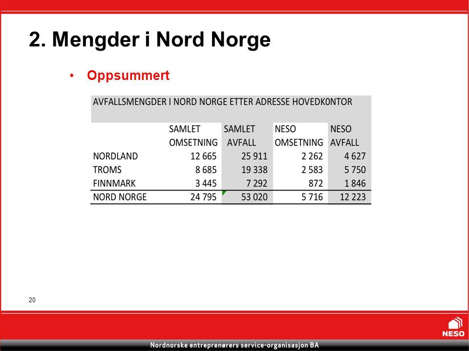 20 2. Mengder i Nord Norge Oppsummert Omsetning i millioner kr, samlet avfall i Tonn