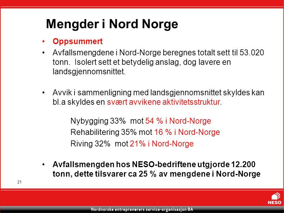 21 Mengder i Nord Norge Oppsummert Avfallsmengdene i Nord-Norge beregnes totalt sett til 53.020 tonn.