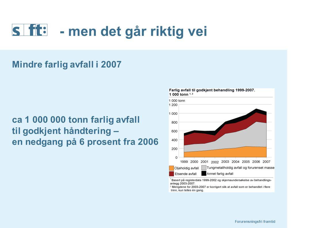 - men det går riktig vei Mindre farlig avfall i 2007 ca 1 000 000 tonn farlig avfall til godkjent håndtering – en nedgang på 6 prosent fra 2006 Forure