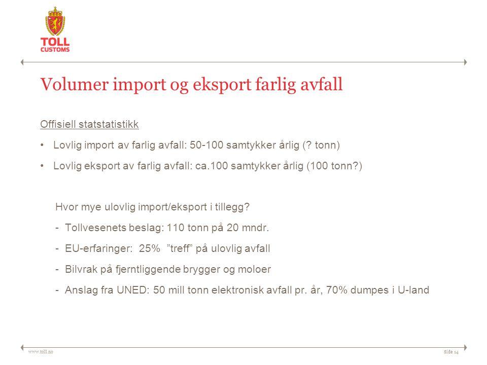 www.toll.noSide 14 Volumer import og eksport farlig avfall Offisiell statstatistikk Lovlig import av farlig avfall: 50-100 samtykker årlig (? tonn) Lo
