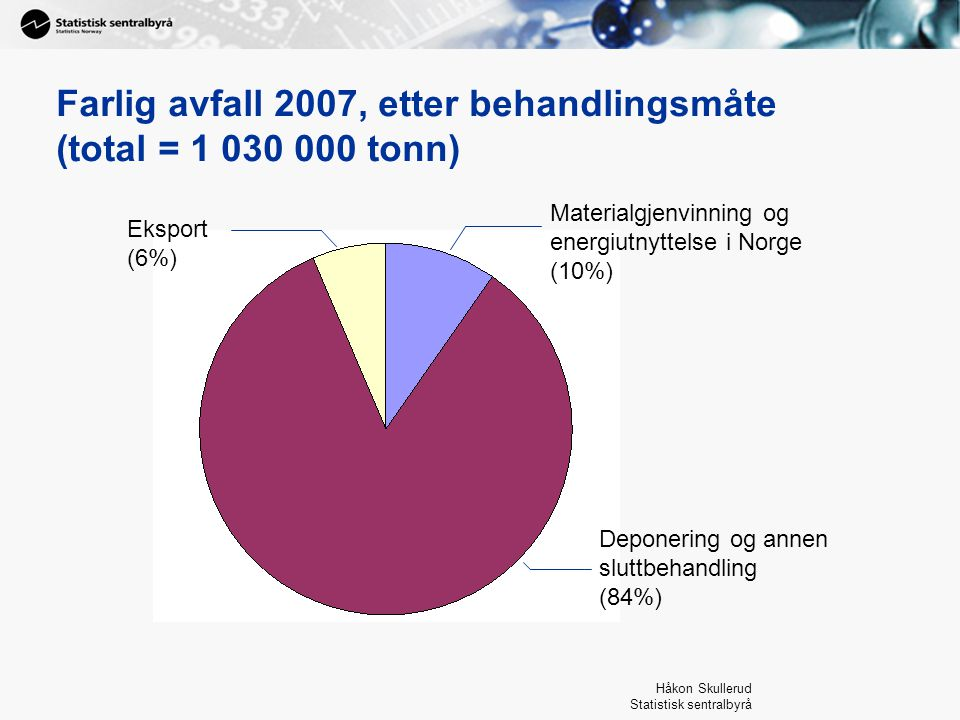 Håkon Skullerud Statistisk sentralbyrå Farlig avfall 2007, etter næring (total = 1 030 000 tonn) Bergverk og utvinning (14%) Industri (53%) Tjenesteytende næringer (8%) Annen eller ukjent næring (25%)