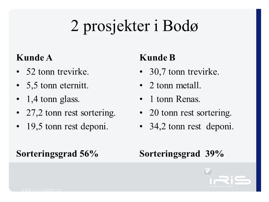 2 prosjekter i Bodø Kunde A 52 tonn trevirke. 5,5 tonn eternitt. 1,4 tonn glass. 27,2 tonn rest sortering. 19,5 tonn rest deponi. Sorteringsgrad 56% K