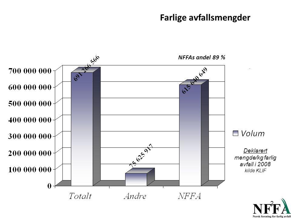 Farlige avfallsmengder. NFFAs andel 89 % Deklarert mengde/kg farlig avfall i 2008 kilde KLIF 2