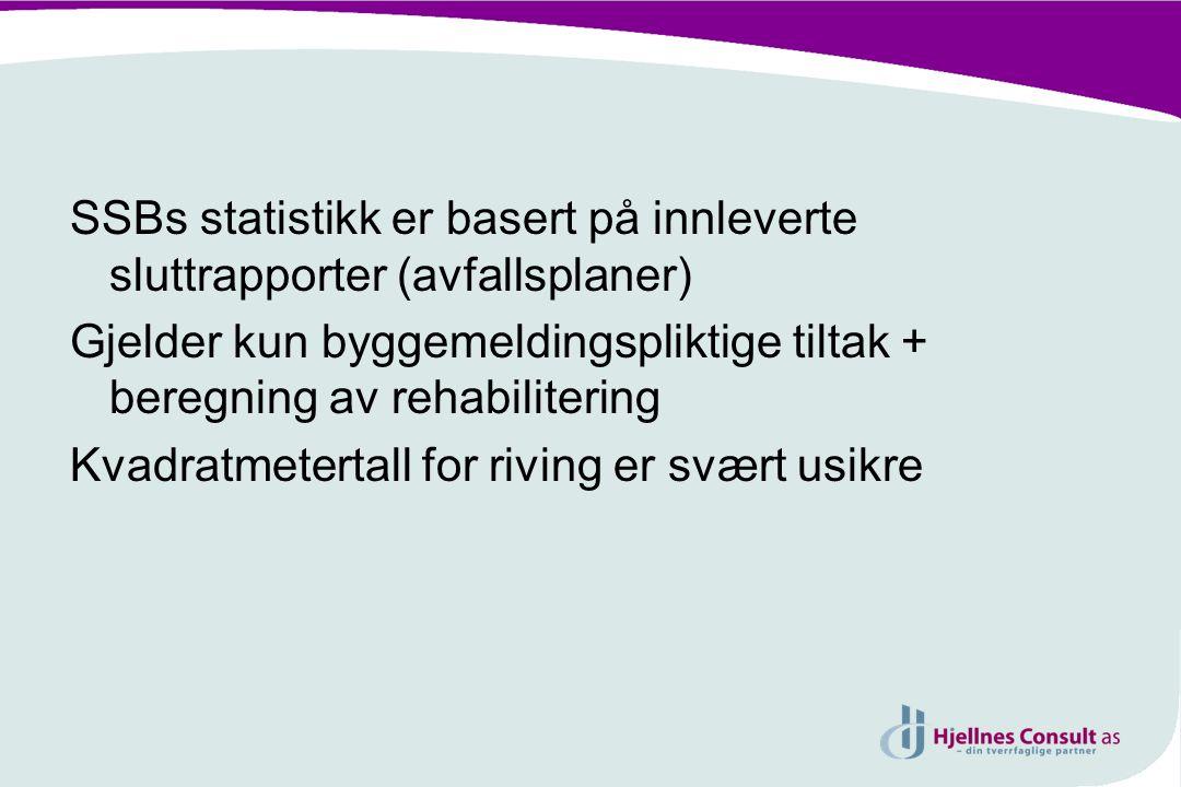 SSBs statistikk er basert på innleverte sluttrapporter (avfallsplaner) Gjelder kun byggemeldingspliktige tiltak + beregning av rehabilitering Kvadratm
