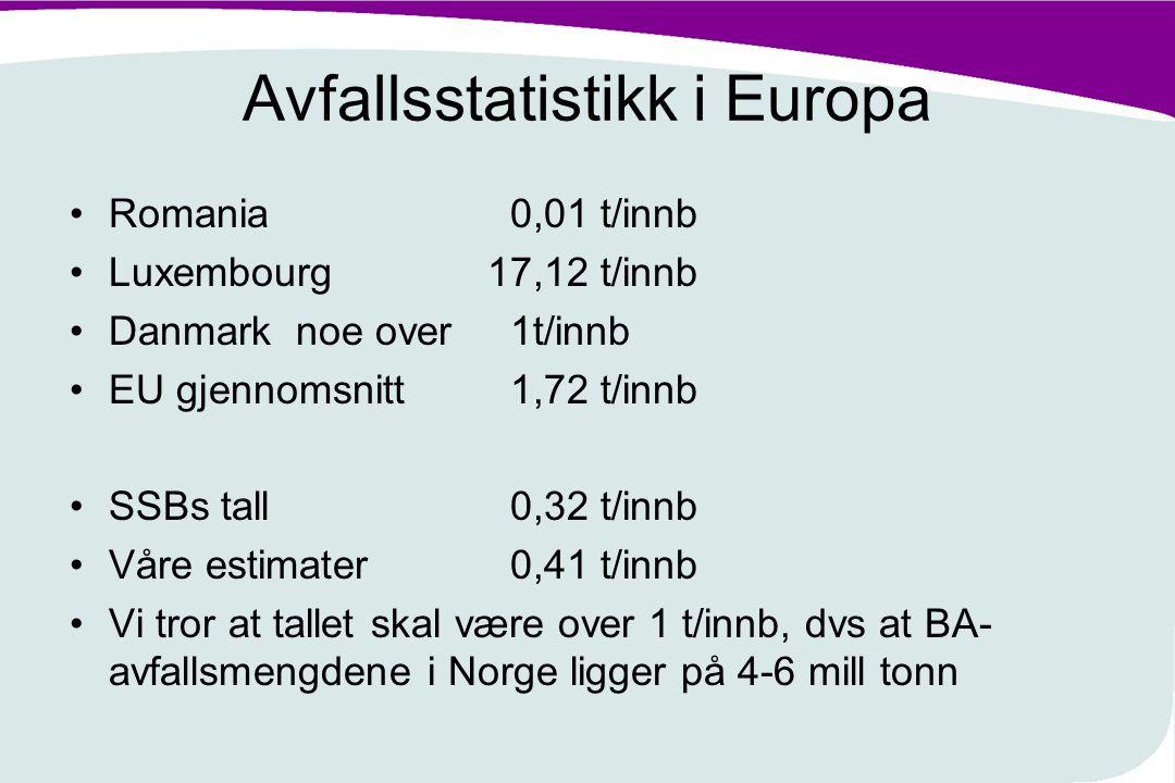 Avfallsstatistikk i Europa Romania 0,01 t/innb Luxembourg17,12 t/innb Danmark noe over 1t/innb EU gjennomsnitt 1,72 t/innb SSBs tall 0,32 t/innb Våre
