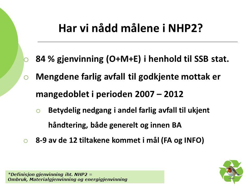 Har vi nådd målene i NHP2? o 84 % gjenvinning (O+M+E) i henhold til SSB stat. o Mengdene farlig avfall til godkjente mottak er mangedoblet i perioden
