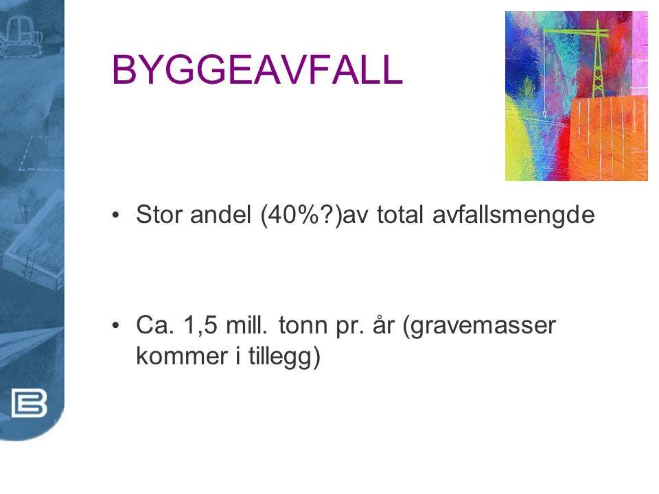 BYGGEAVFALL Stor andel (40%?)av total avfallsmengde Ca. 1,5 mill. tonn pr. år (gravemasser kommer i tillegg)