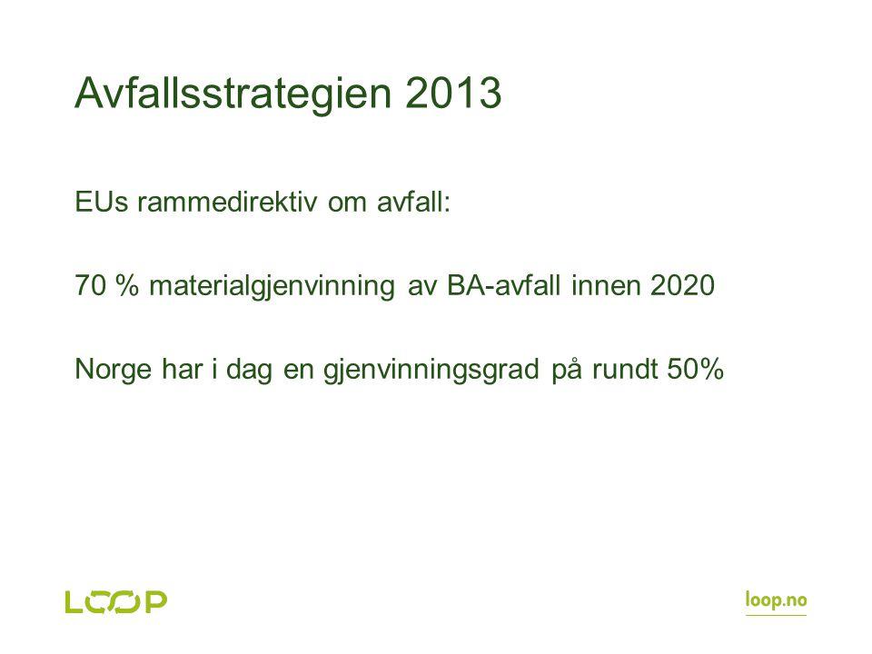 Avfallsstrategien 2013 EUs rammedirektiv om avfall: 70 % materialgjenvinning av BA-avfall innen 2020 Norge har i dag en gjenvinningsgrad på rundt 50%
