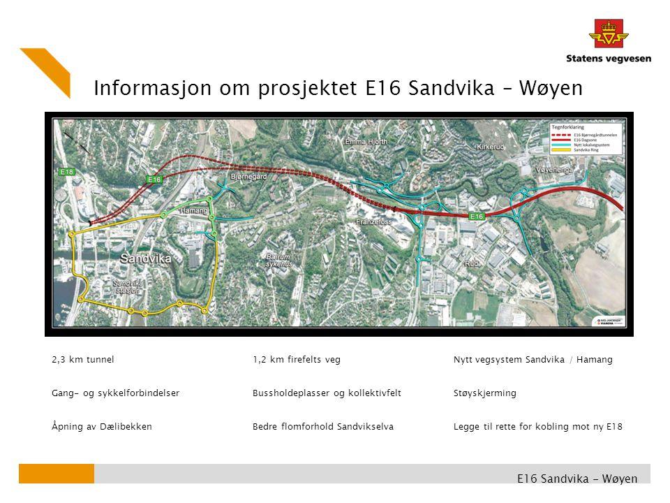Informasjon om prosjektet E16 Sandvika – Wøyen E16 Sandvika - Wøyen 2,3 km tunnel1,2 km firefelts vegNytt vegsystem Sandvika / Hamang Gang- og sykkelforbindelserBussholdeplasser og kollektivfeltStøyskjerming Åpning av DælibekkenBedre flomforhold SandvikselvaLegge til rette for kobling mot ny E18