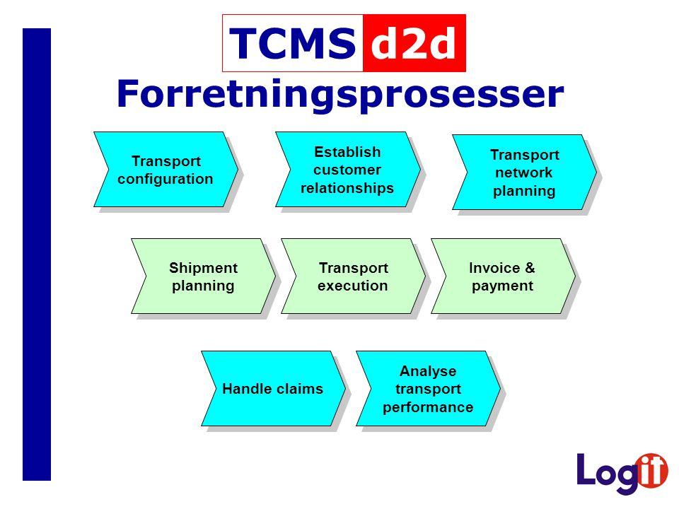 Forretningsprosesser Transport configuration Transport configuration Establish customer relationships Establish customer relationships Transport netwo