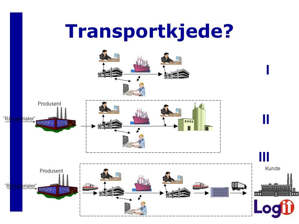 "Transportkjede? Produsent ""Råmaterialer"" Kunde Produsent ""Råmaterialer"" III II I"