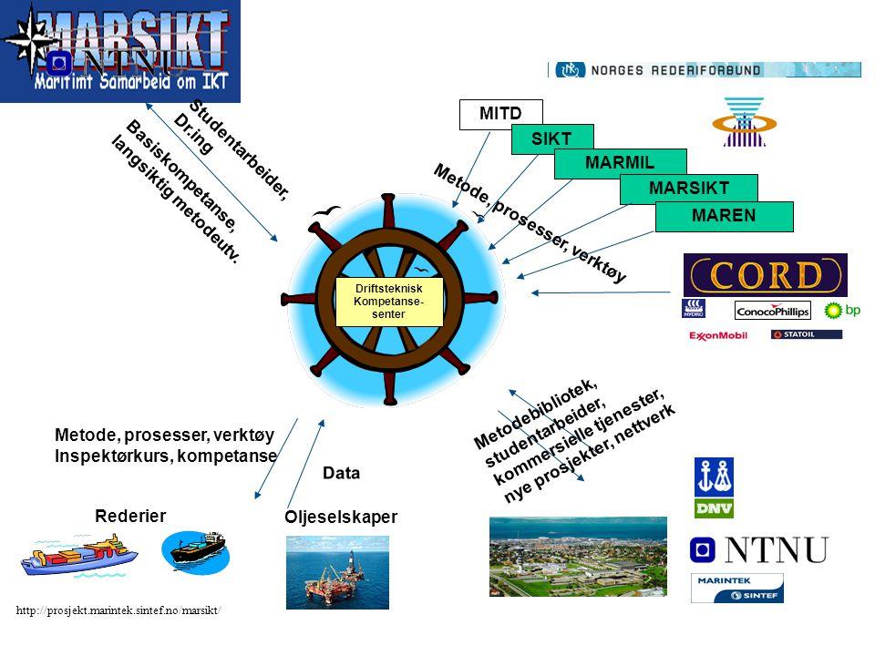 http://prosjekt.marintek.sintef.no/marsikt/ Driftsteknisk Kompetanse- senter Studentarbeider, Dr.ing Basiskompetanse, langsiktig metodeutv. MITD SIKT