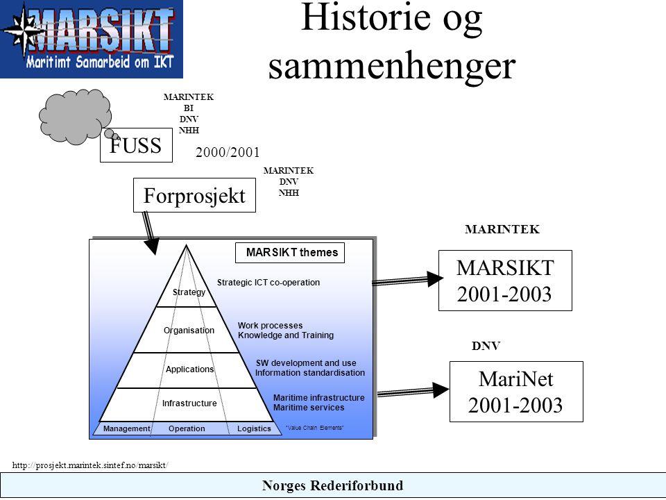 http://prosjekt.marintek.sintef.no/marsikt/ Historie og sammenhenger FUSS Forprosjekt Work processes Knowledge and Training Strategy Organisation Infr