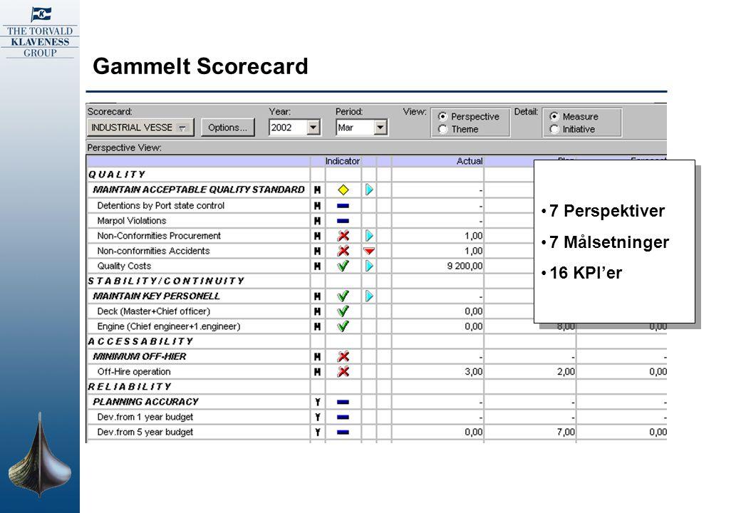 Gammelt Scorecard 7 Perspektiver 7 Målsetninger 16 KPI'er 7 Perspektiver 7 Målsetninger 16 KPI'er