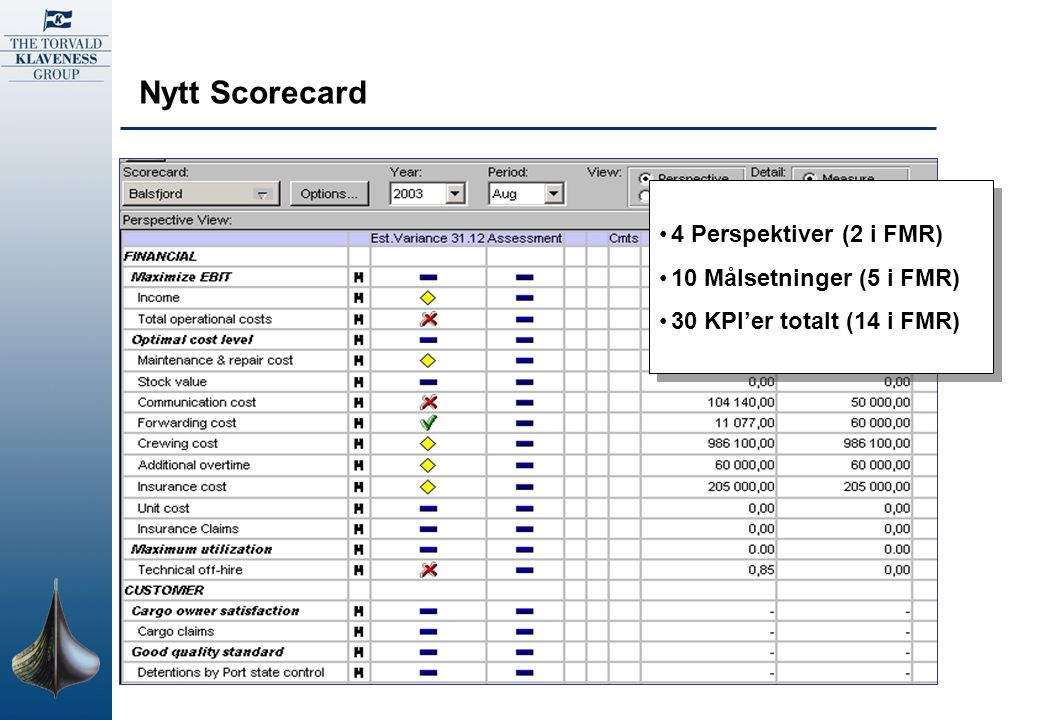 Nytt Scorecard Financial Customer Internal business process Learning and growth Scorecard for Industry vessels Maximum utilization Optimal cost level Cargo owner satisfaction Good quality standard Key personnel stability Planning accuracy Compliance with Charterparty Maximize EBIT Competent staff System performance