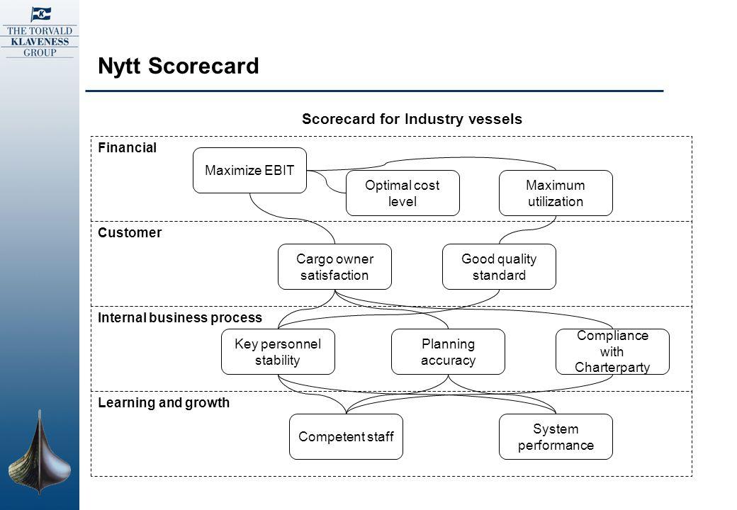 Nytt Scorecard Financial Customer Internal business process Learning and growth Scorecard for Industry vessels Maximum utilization Optimal cost level