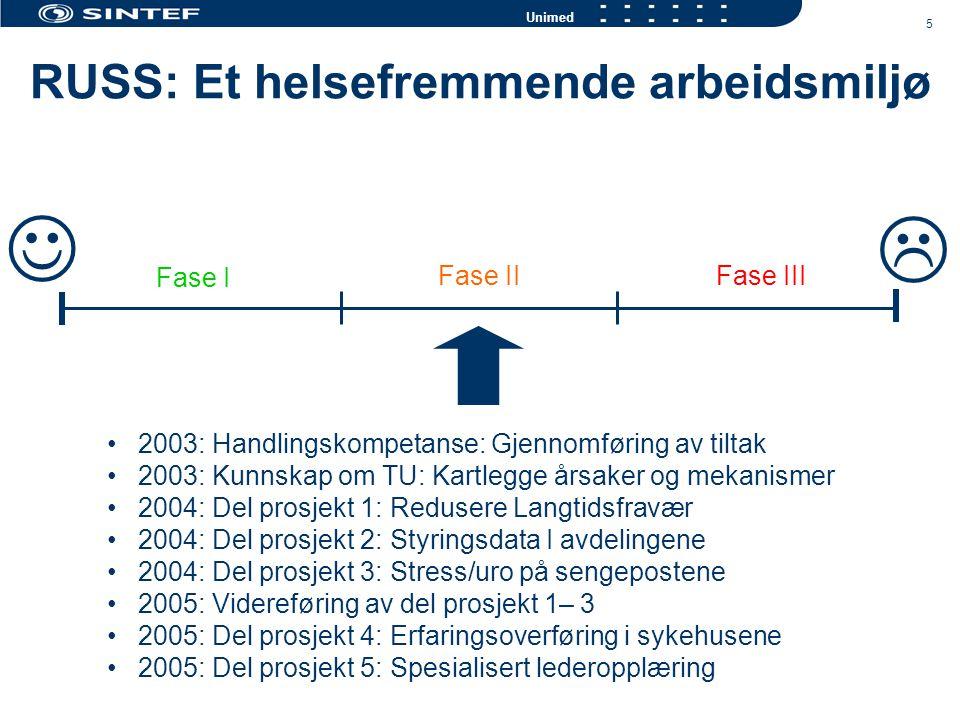 5 Unimed RUSS: Et helsefremmende arbeidsmiljø  Fase I Fase II Fase III 2003: Handlingskompetanse: Gjennomføring av tiltak 2003: Kunnskap om TU: Kartlegge årsaker og mekanismer 2004: Del prosjekt 1: Redusere Langtidsfravær 2004: Del prosjekt 2: Styringsdata I avdelingene 2004: Del prosjekt 3: Stress/uro på sengepostene 2005: Videreføring av del prosjekt 1– 3 2005: Del prosjekt 4: Erfaringsoverføring i sykehusene 2005: Del prosjekt 5: Spesialisert lederopplæring