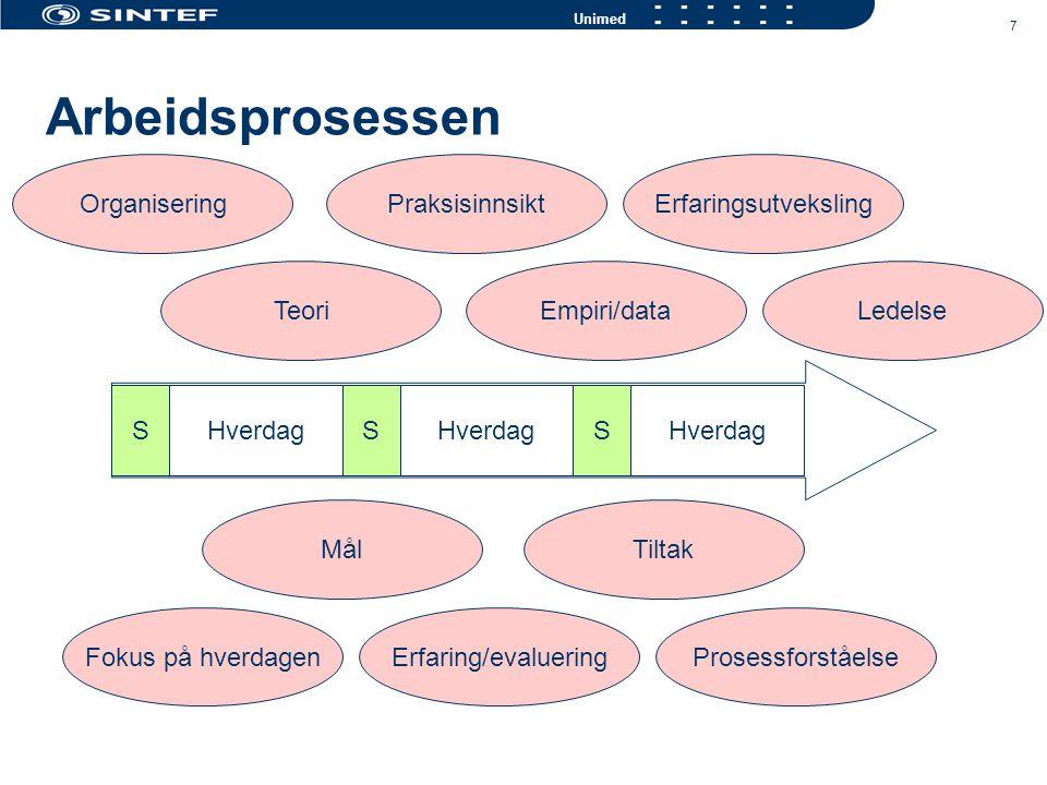 8 Unimed Medisin Opplæring Trøkk dager Pasientfokus Samarbeid Rapport Kommunikasjon