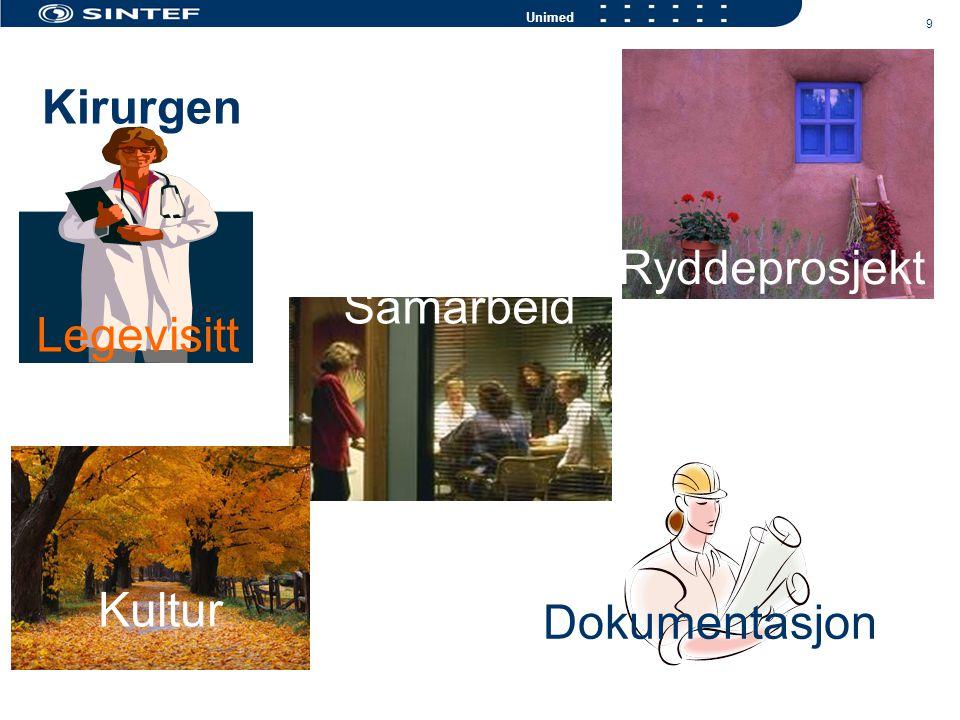10 Unimed Intensiv Fagkompetanse Styringsdata Turnus Forflytningsteknikk Primær- sykepleie Pasienttyngdemåling