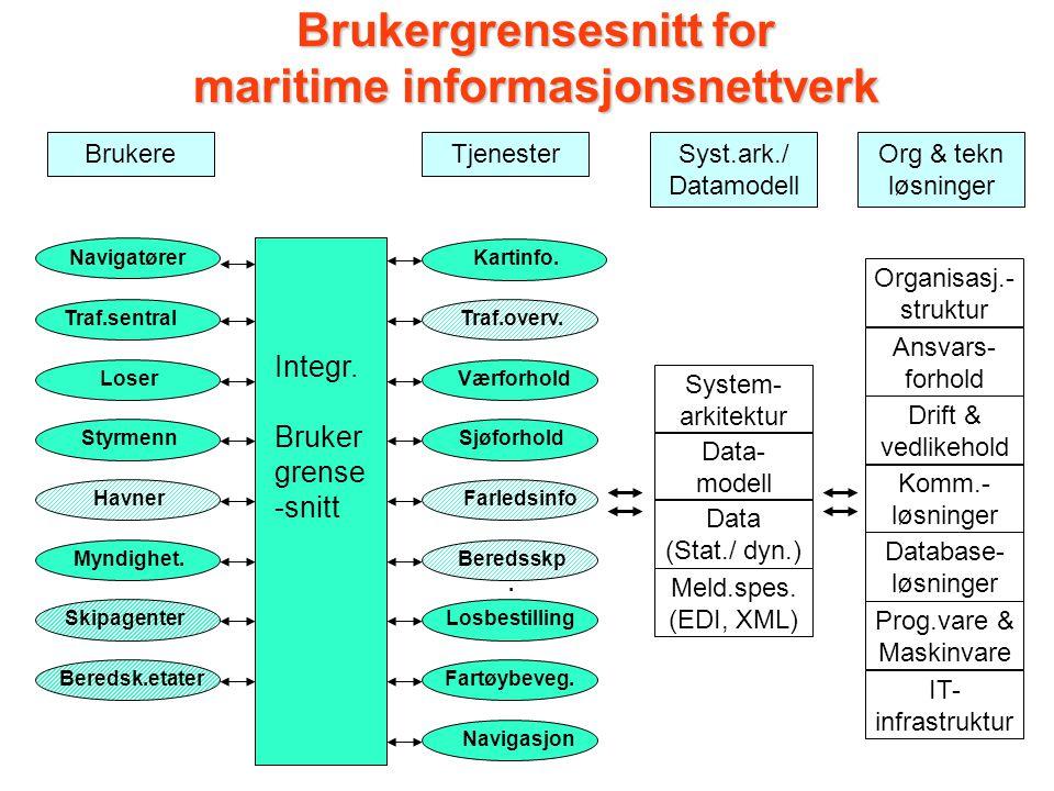 Brukergrensesnitt for maritime informasjonsnettverk Logitrans Demo.