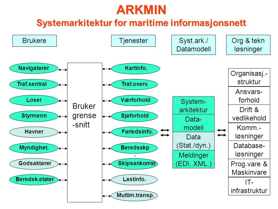 System- arkitektur Data- modell Data (Stat./dyn.) Meldinger (EDI, XML.) Transp.
