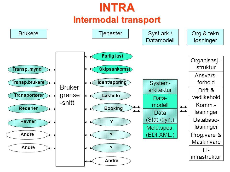 INTRA Intermodal transport Logitrans Maritim Standardisering: Datamod./ark.