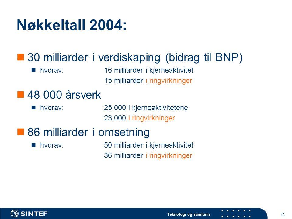 Teknologi og samfunn 15 Nøkkeltall 2004: 30 milliarder i verdiskaping (bidrag til BNP) hvorav:16 milliarder i kjerneaktivitet 15 milliarder i ringvirk