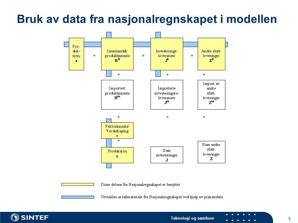 Teknologi og samfunn 9 Bruk av data fra nasjonalregnskapet i modellen