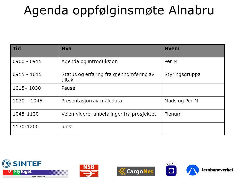 Agenda oppfølginsmøte Alnabru TidHvaHvem 0900 - 0915Agenda og introduksjonPer M 0915 - 1015Status og erfaring fra gjennomføring av tiltak Styringsgrup