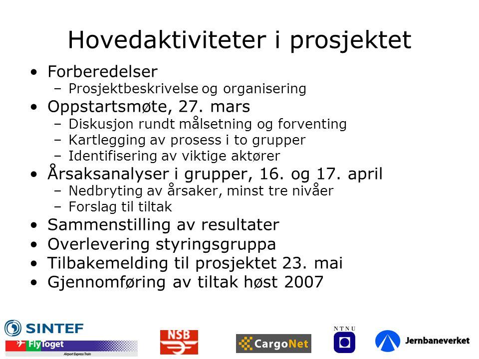 Hovedaktiviteter i prosjektet Forberedelser –Prosjektbeskrivelse og organisering Oppstartsmøte, 27. mars –Diskusjon rundt målsetning og forventing –Ka