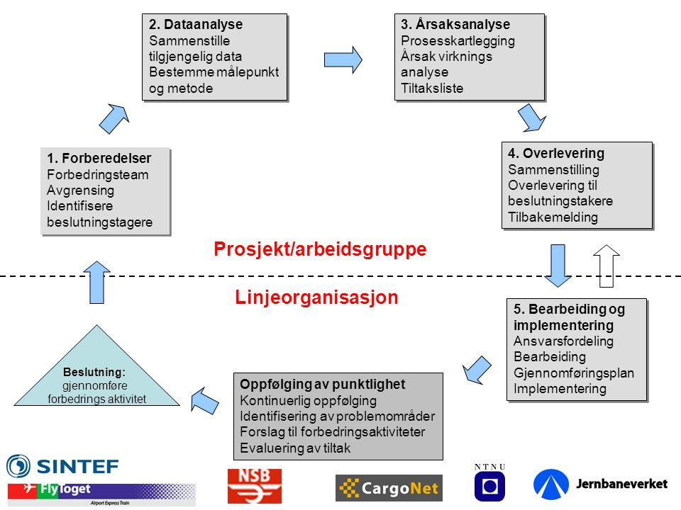 Linjeorganisasjon Prosjekt/arbeidsgruppe Oppfølging av punktlighet Kontinuerlig oppfølging Identifisering av problemområder Forslag til forbedringsaktiviteter Evaluering av tiltak Beslutning: gjennomføre forbedrings aktivitet 1.