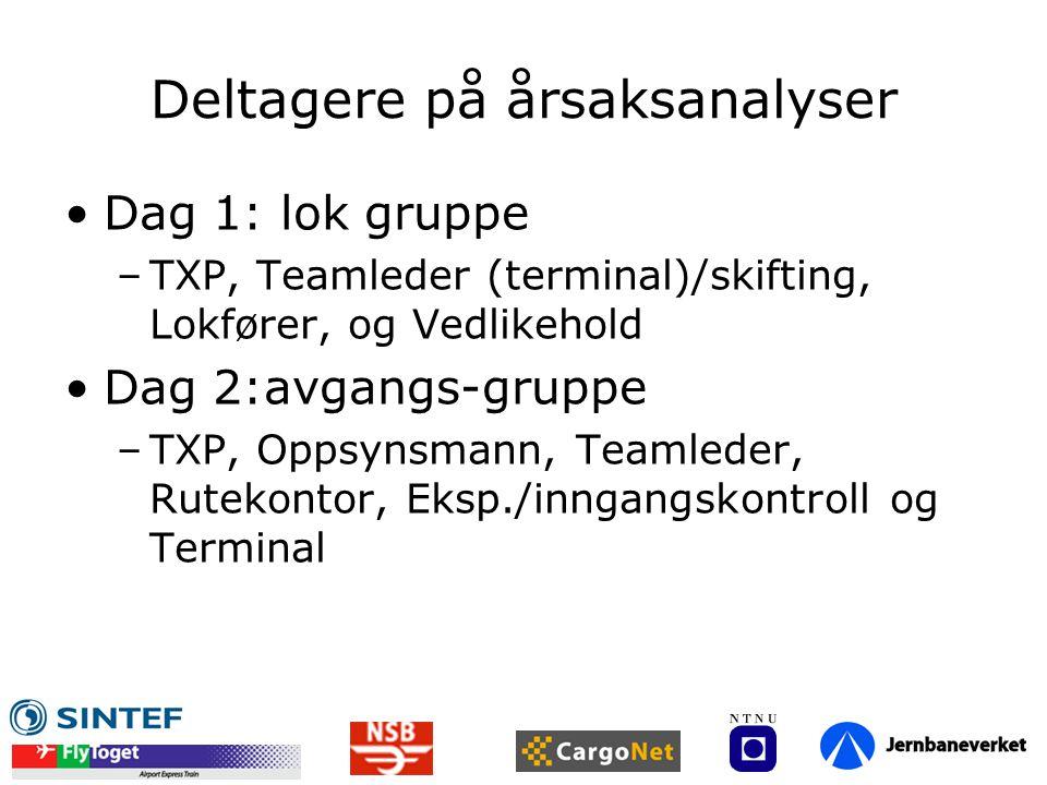 Deltagere på årsaksanalyser Dag 1: lok gruppe –TXP, Teamleder (terminal)/skifting, Lokfører, og Vedlikehold Dag 2:avgangs-gruppe –TXP, Oppsynsmann, Te