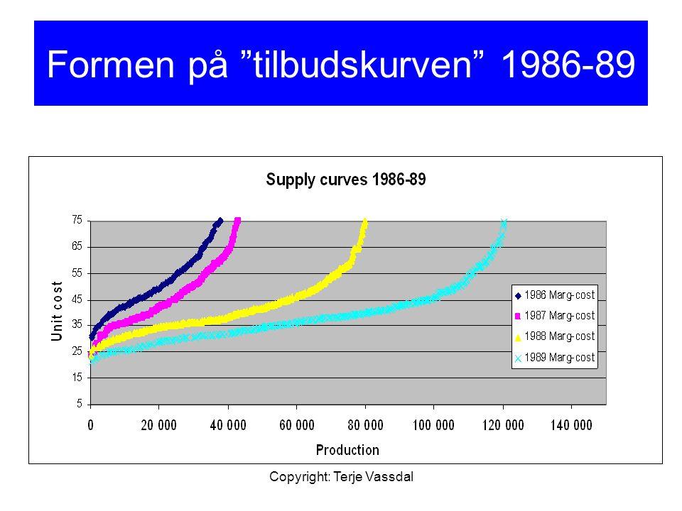 "Copyright: Terje Vassdal Formen på ""tilbudskurven"" 1986-89"