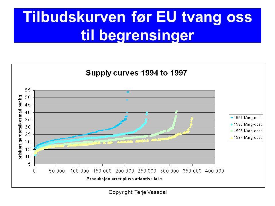 Copyright: Terje Vassdal Tilbudskurven før EU tvang oss til begrensinger